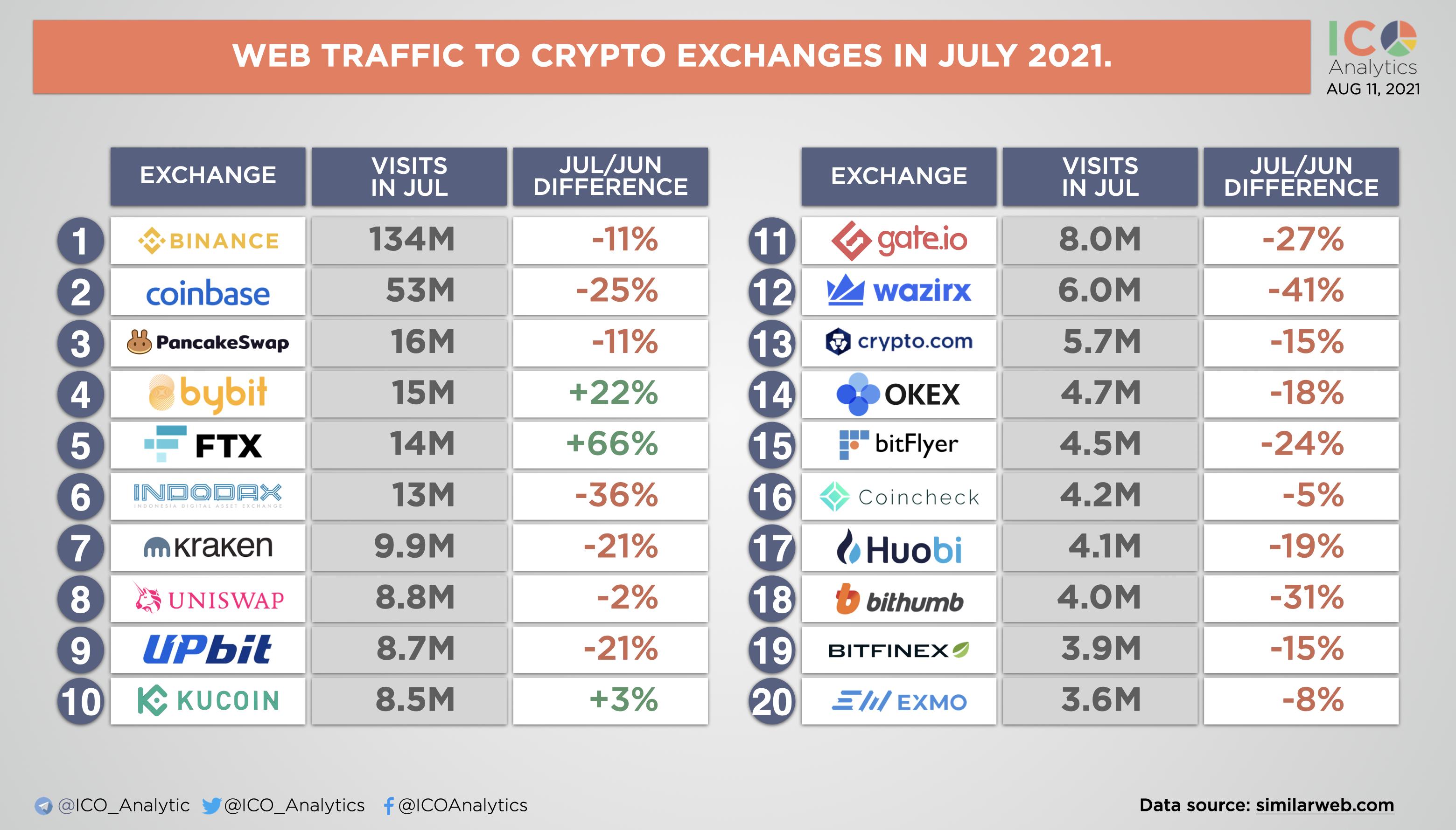 数据:7月份加密交易所平均网站流量环比减少15%,FTX环比增加66%