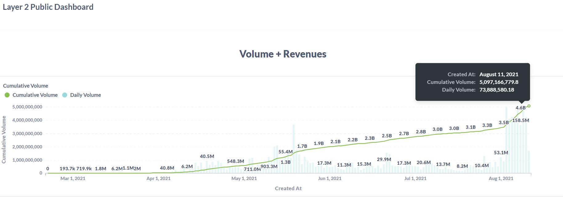 数据:去中心化衍生品交易平台dYdX二层网络版本历史总交易额突破50亿美元