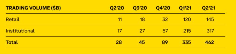 Coinbase股东信要点:Q2机构交易量增幅50%,以太坊交易占比首次超过比特币